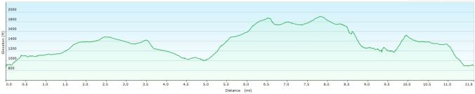 Meldon walk profile