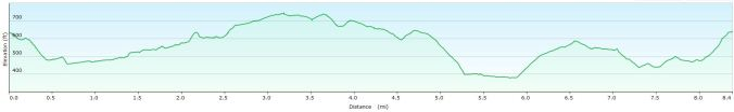 Tarka Trail, Okehampton, walk profile