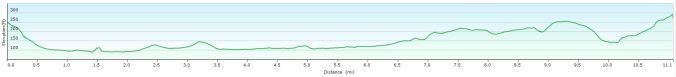 Cuddesdon walk profile