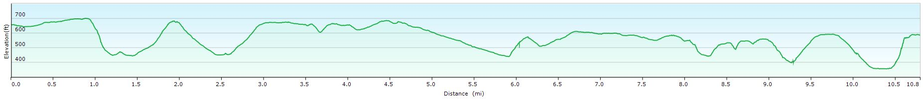 Lane End walk profile