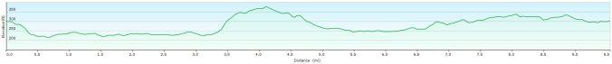 Aylesbury Vale walk profile