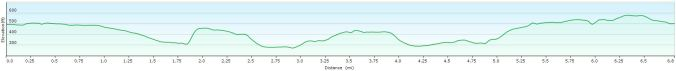 Ley Hill walk profile